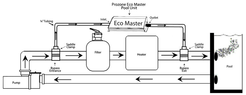 Eco-Master® for pools install diagram