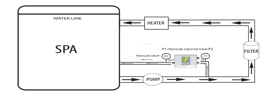Eco Master for spa hookup diagram