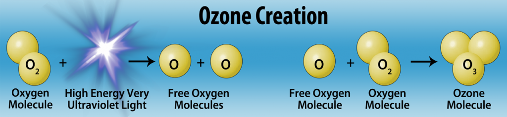 Ozone Creation Diagram