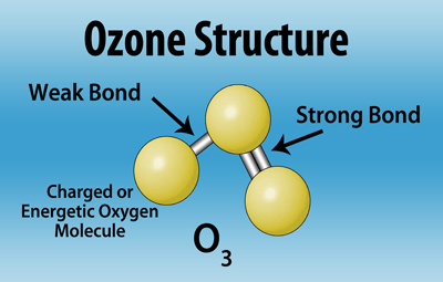 How Prozone Works - Ozone & Advanced Oxidation Systems