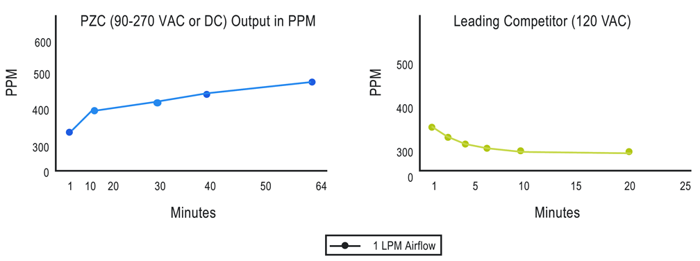 Mini PZC2 Output PPM diagram