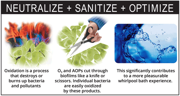 Prozone ozone generators Neutralize Sanitize Optimize Diagram